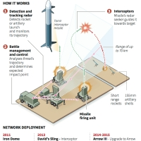 Iron Dome Versus Fajr-5(Dawn-5)....Amerika Vs Iran...???